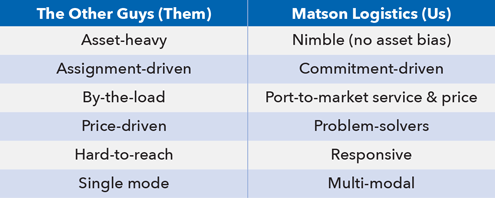 Transportation Services – MATSON
